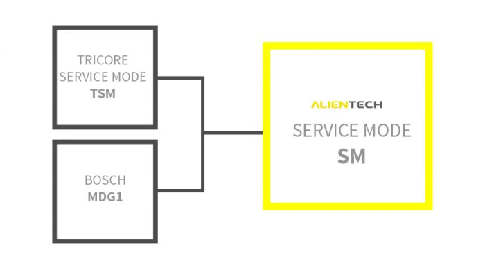 Alientech Service Mode